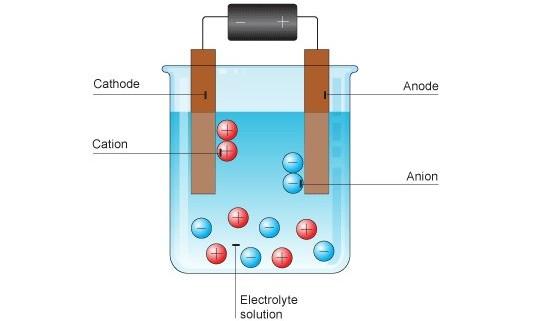 Electrolysis-Education